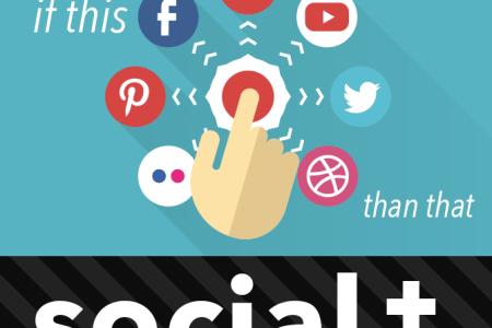 IFTT (If This Than That) Social Garrison