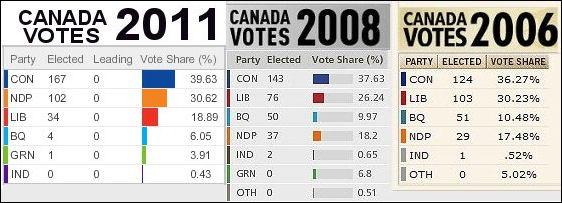 Canada-Votes