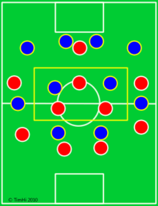 By always having one extra man in the middle of the field, the Reds can play around the Blues midfield with relative easy.