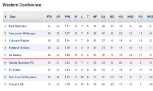 Western Conference Standings