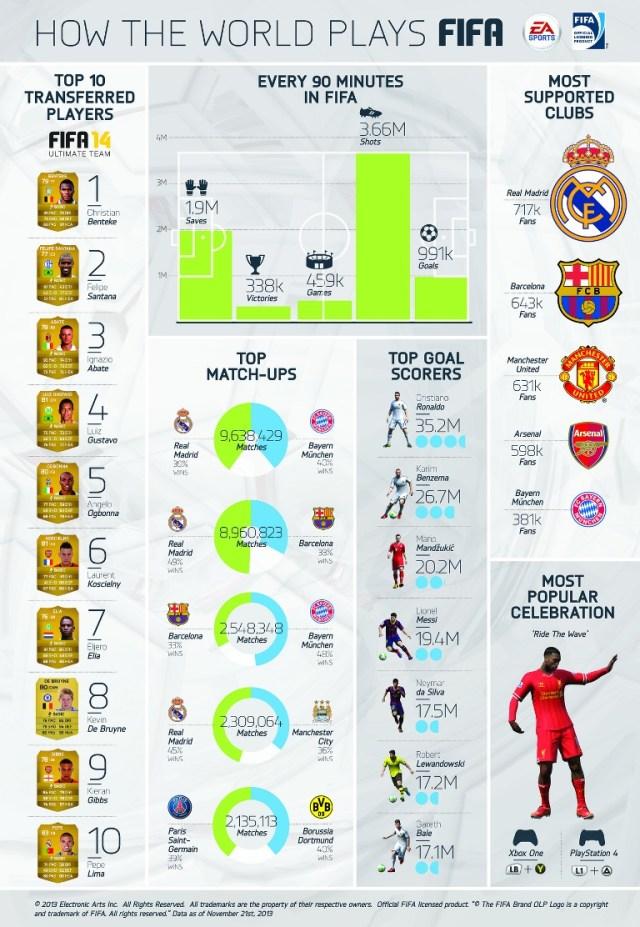 FIFA info