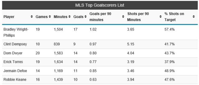 MLS goalscorers July 2014