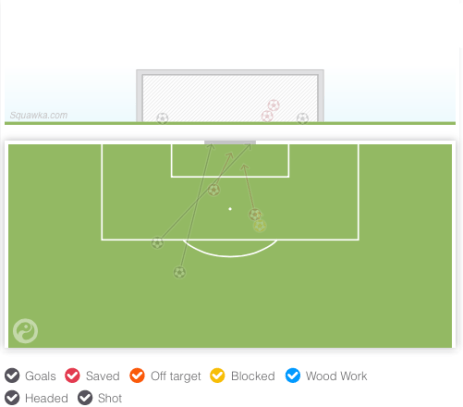 An infograph of Loïc Rémy's attemps on goal vs. Cardiff away (via Squawka).