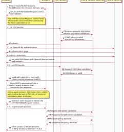 java ee policy agent mechanism for cdsso [ 908 x 1104 Pixel ]