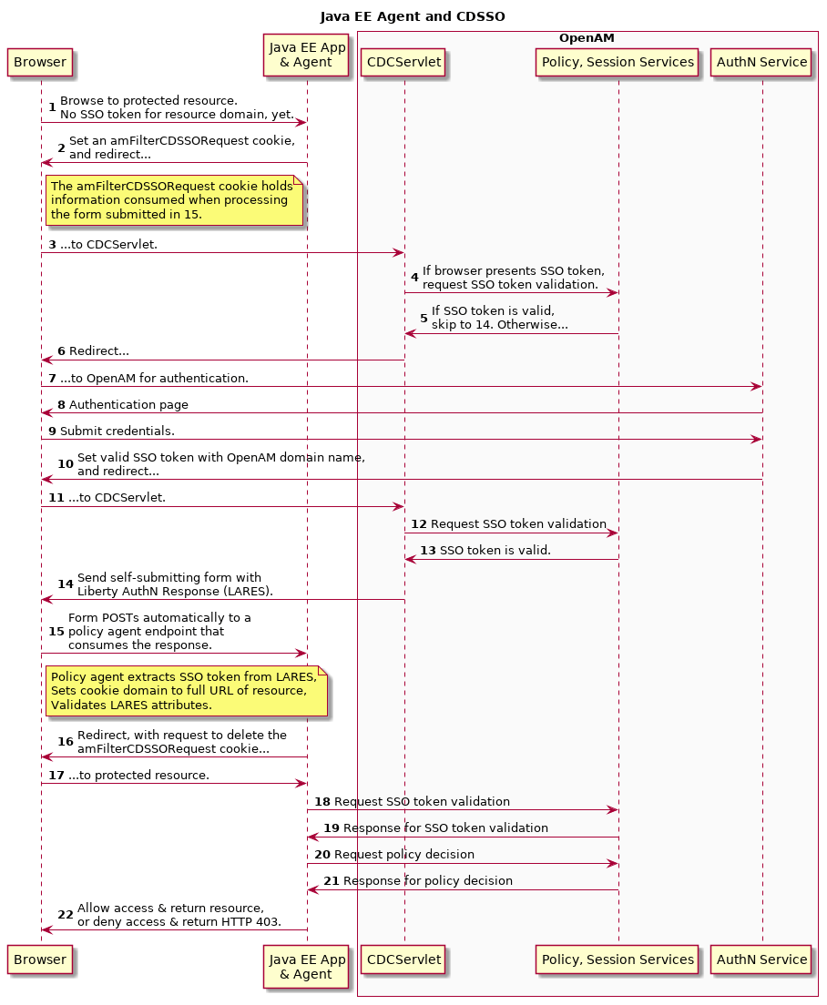 hight resolution of java ee policy agent mechanism for cdsso