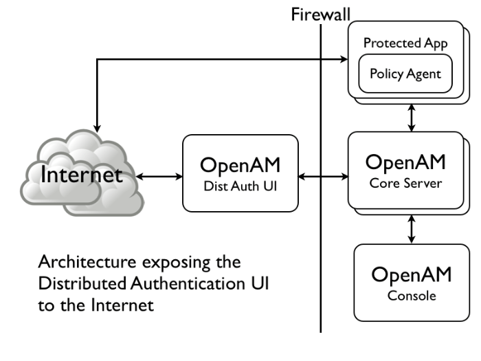 OpenAM 11 > Administration Guide