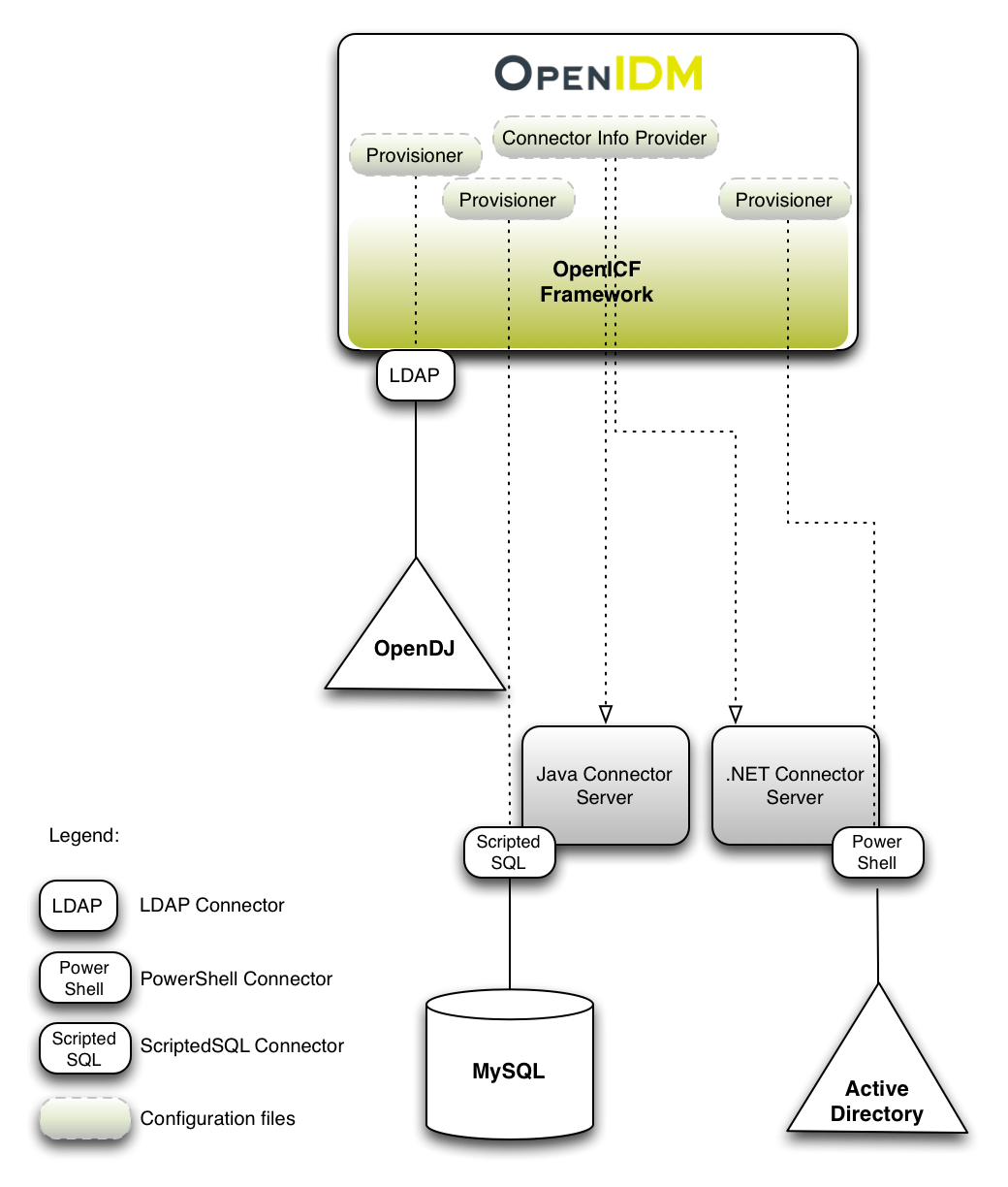 jvm architecture diagram 7 wire trailer wiring troubleshooting openidm 4 gt integrator 39s guide