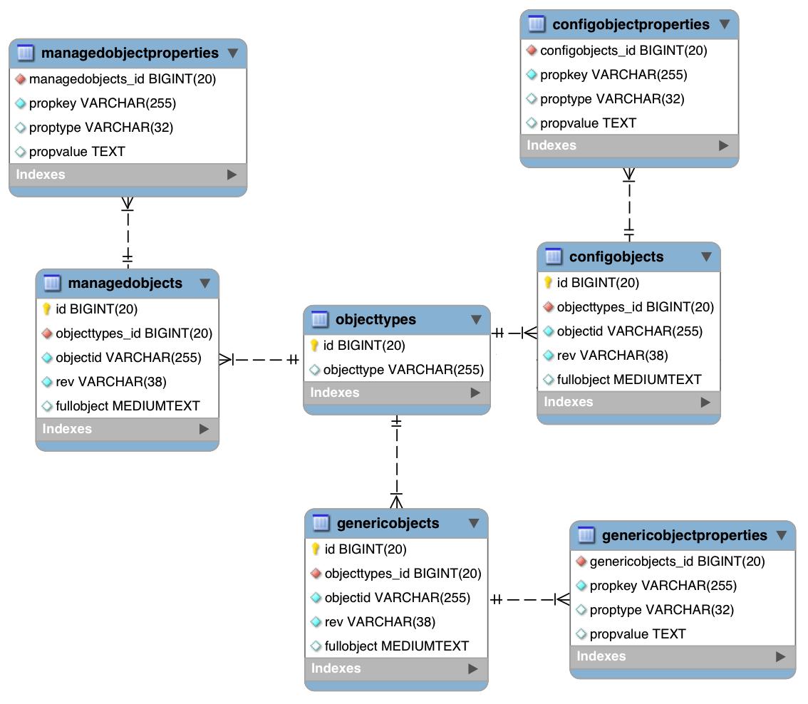 logical data model example diagram autopsy chart openidm 4 > integrator's guide