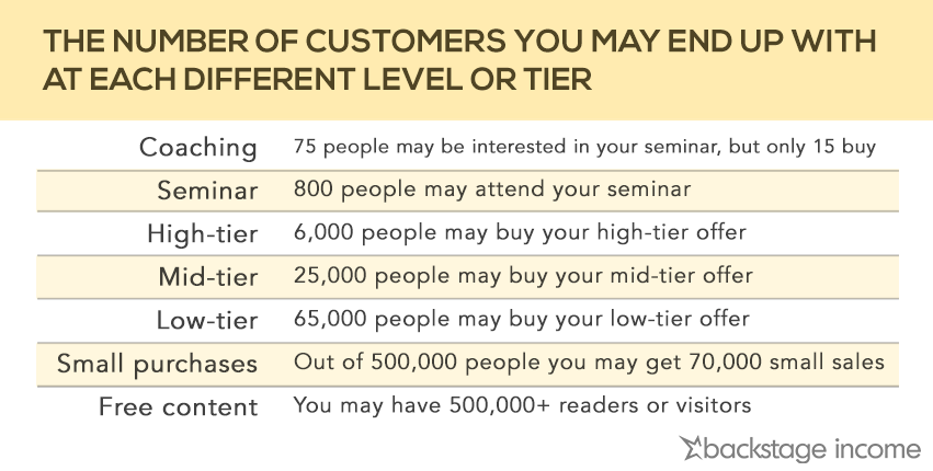 number-customers-tiers