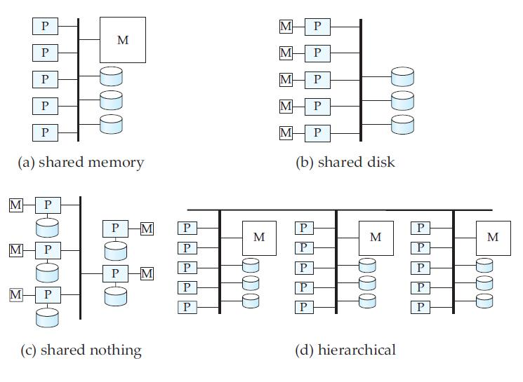 /chapter: Parallel-Databases / Big Data Dictionary