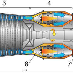 the cross section of a turbojet engine image courtesy of en wikipedia  [ 2000 x 835 Pixel ]