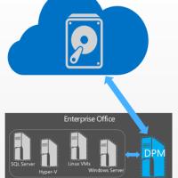 Microsoft Azure 20GB säkerhetskopiering för Windows Server