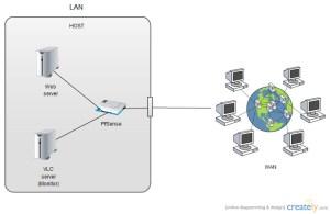 Block diagram of live streaming | ProjectBackup