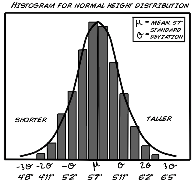 Experiment: Debunking the P-value with Statistics