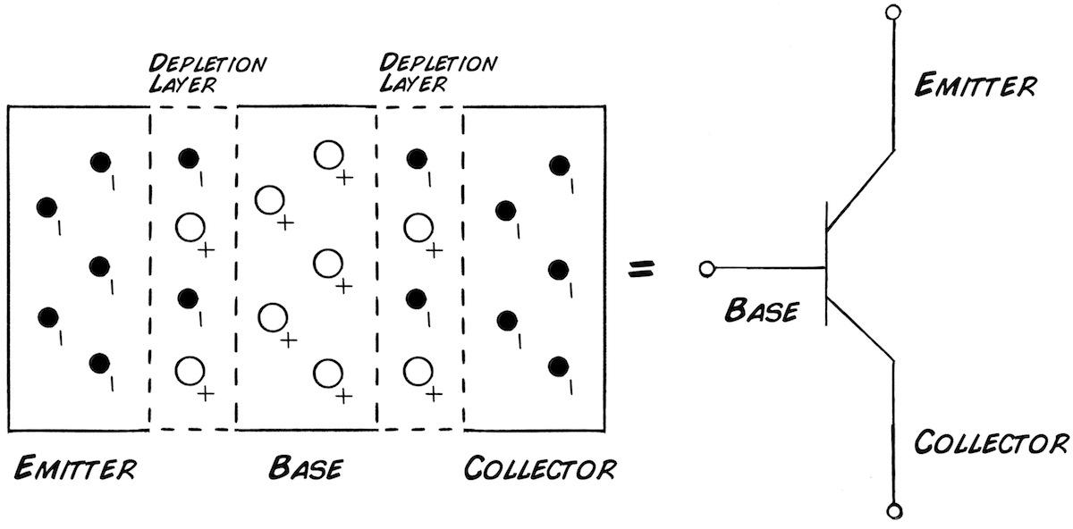 Background: Transistor Theory
