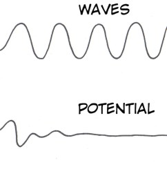 the p300 signal is thought to come from the parietal lobe which is where we will place the electrodes this part of your brain has an important role in  [ 1300 x 755 Pixel ]
