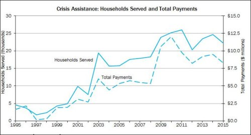 Energy Assistance -- crisis