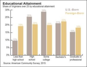 Big difference in educational attainment between legal and illegal immigrants.