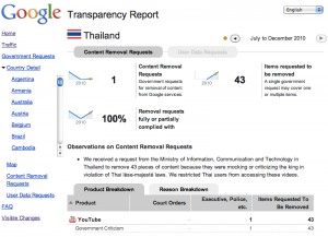 Thailand - Google Transparency Report