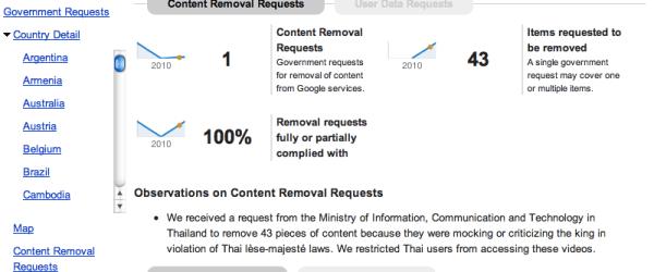 Google เปิดเผยข้อมูลการเซ็นเซอร์ละเอียดขึ้น