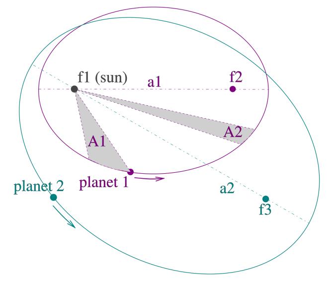 กฎการเคลื่อนที่ของดาวเคราะห์