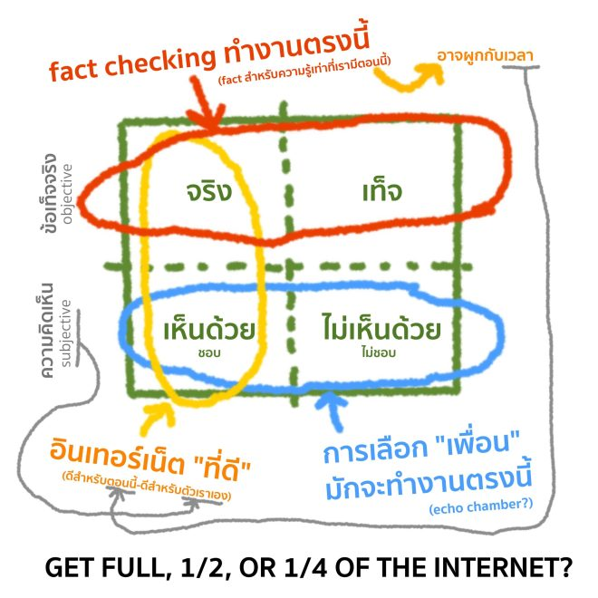 Get full, 1/2, or 1/4 of the Internet?