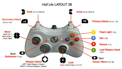 small resolution of  half life xbox 360 controller layout 2b