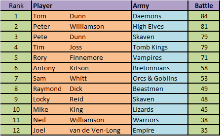 masters tournament results