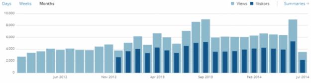 WordPress Stats - Visitors vs. Views