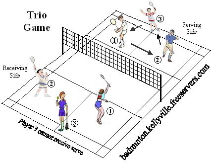 Easy badminton rules. Beginner's guide: 10 Rules of