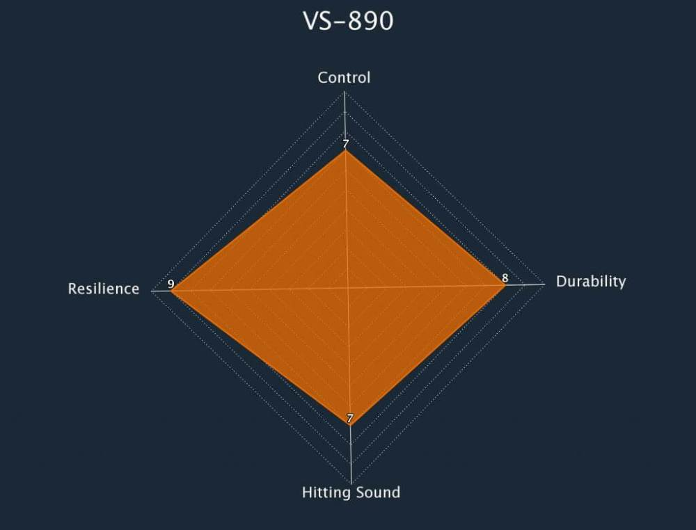 Victor Badminton String VS-890 Radar Chart