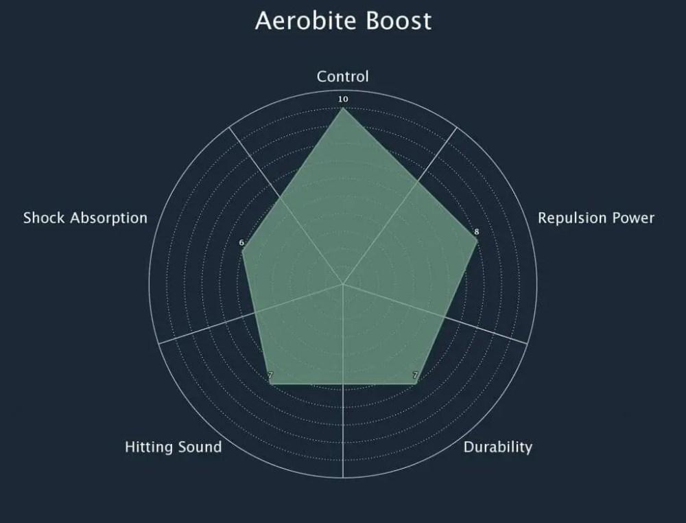 Yonex Badminton String Aerobite Boost Radar Chart