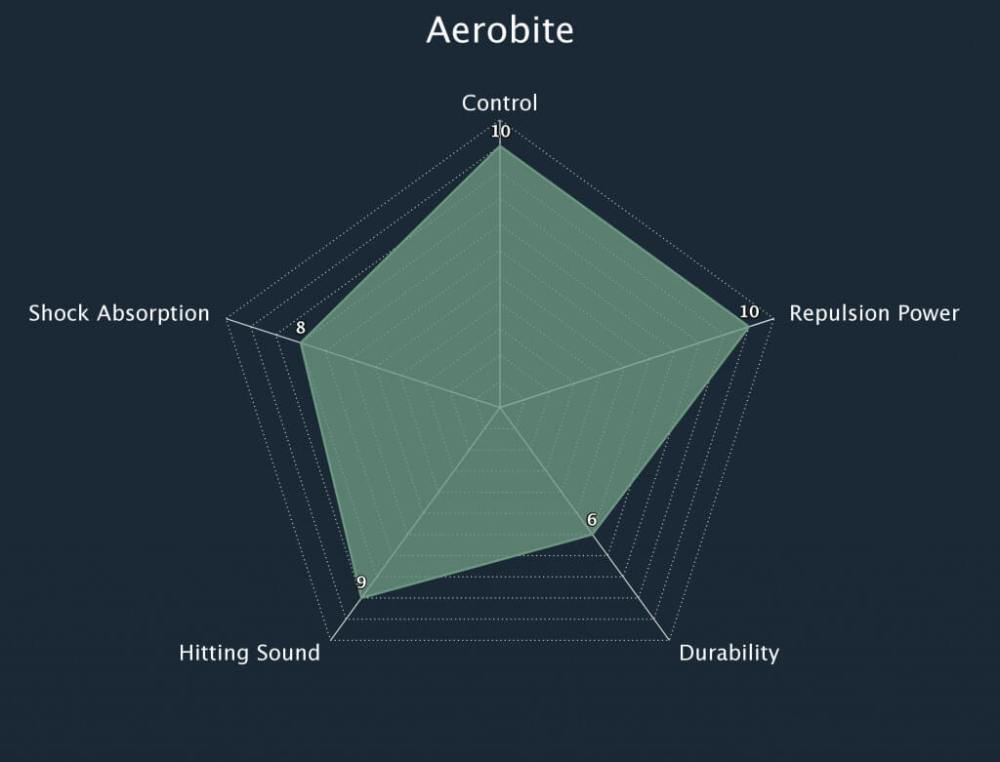 Yonex Aerobite String Radar Chart