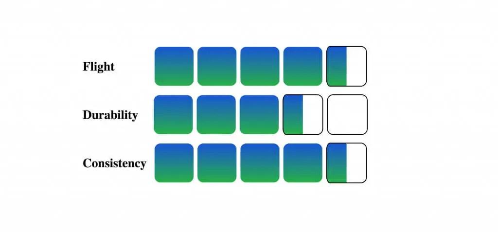 Yonex Aerosensa 10 Graph