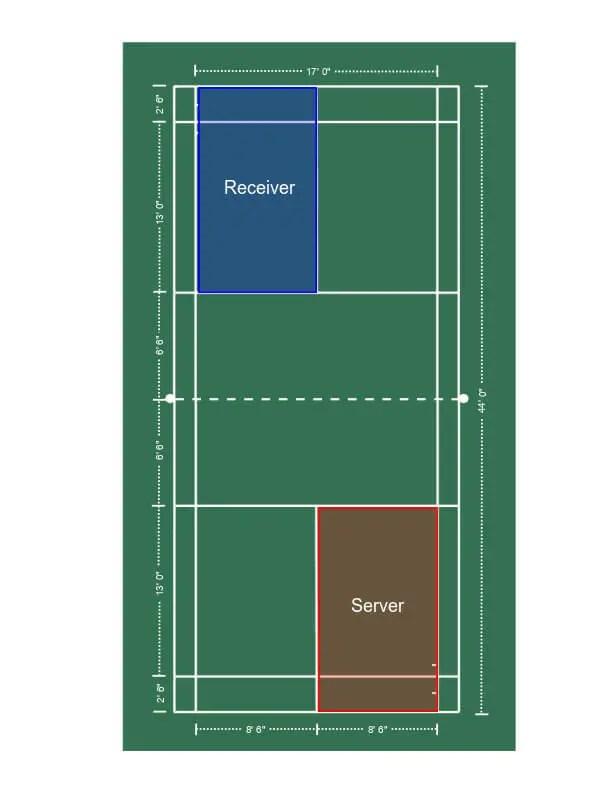 Singles service court, even score.