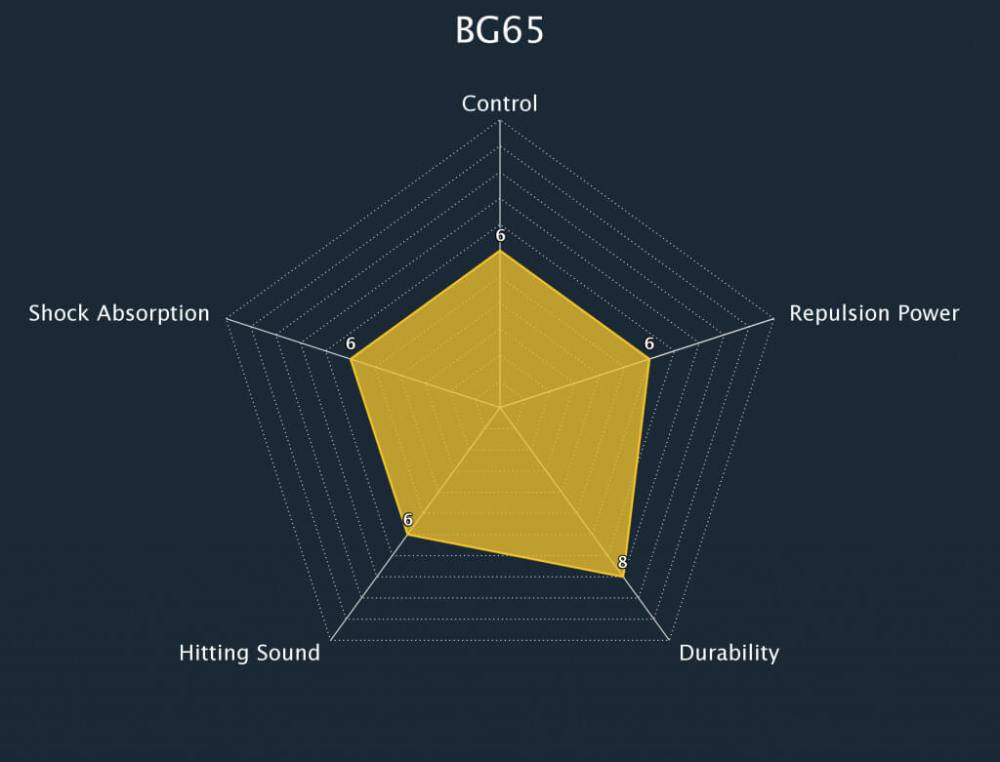 Yonex BG 65 String Radar Chart