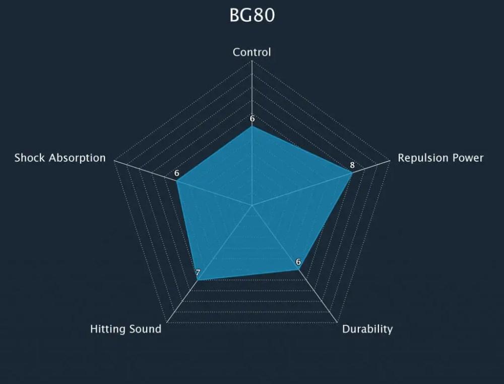 Badminton String BG80