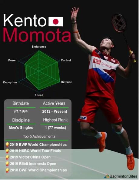 Kento Momota player card.
