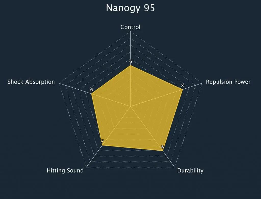 Badminton String Nanogy 95 Radar Chart