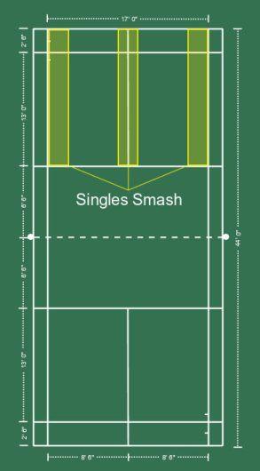 Singles Smash Placement