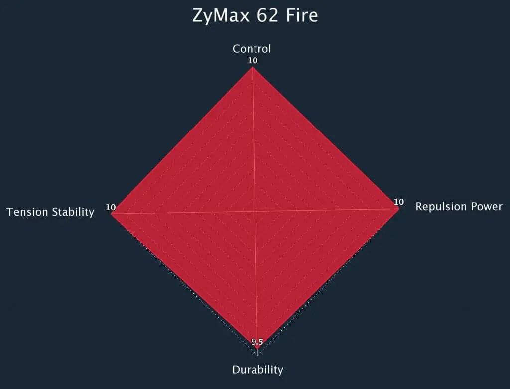 Zymax 62 Fire