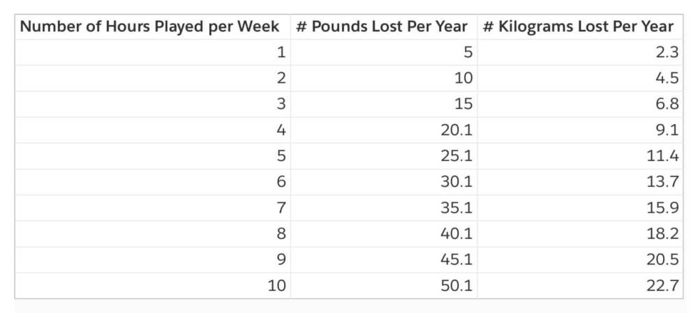 Number of Pounds/Kilograms Lost in a Year on High Intensity Play