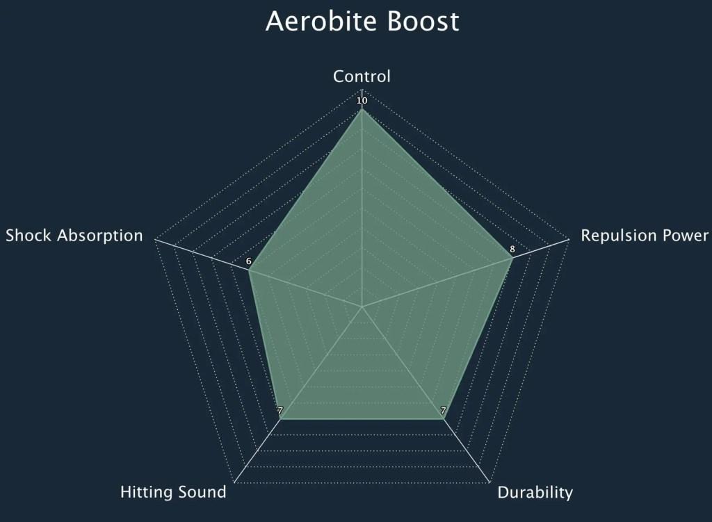 Aerobite Boost