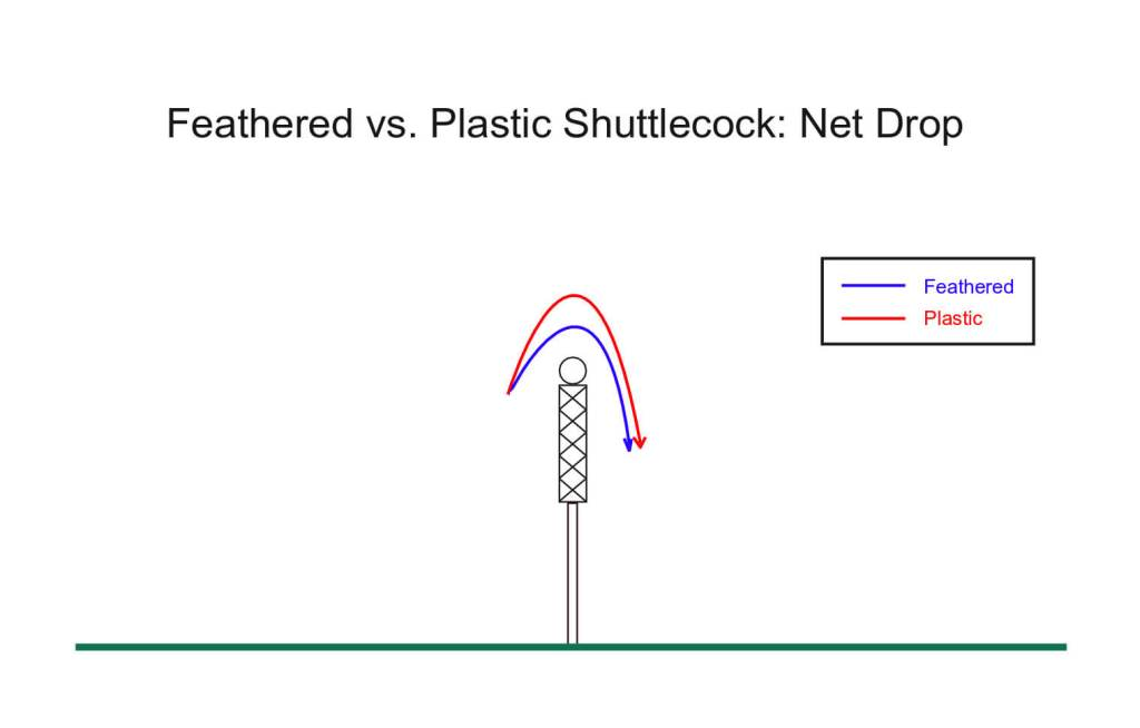 Feathered vs. Plastic Shuttlecock: Net Drop