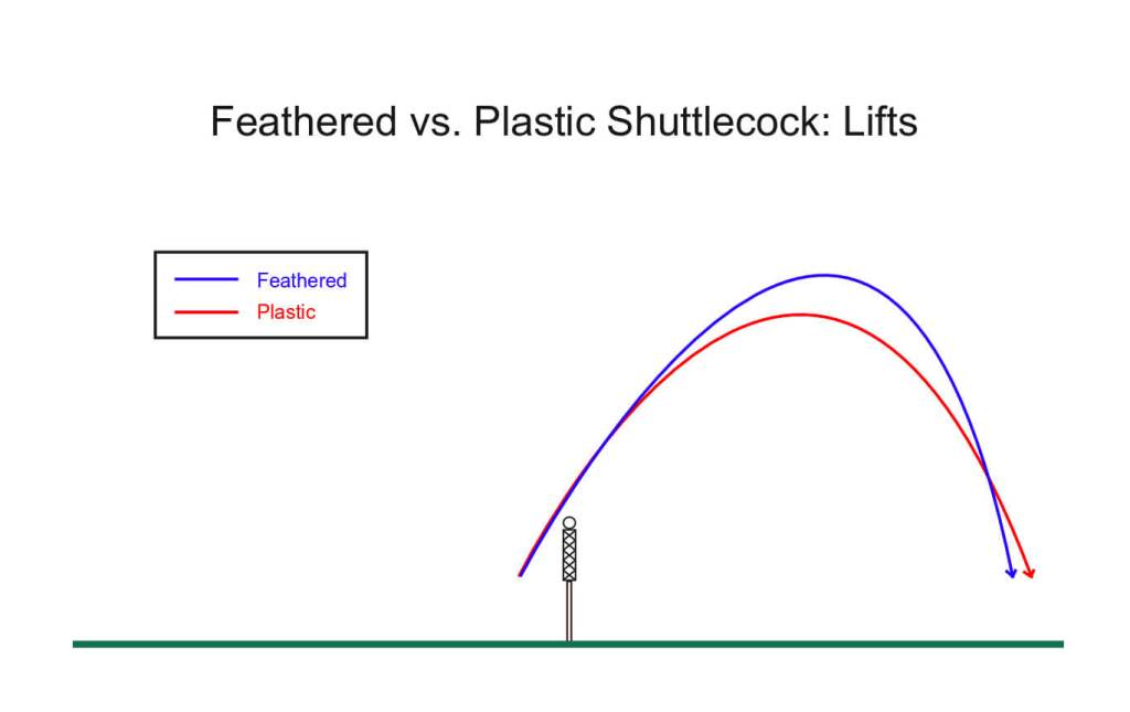Feathered vs. Plastic Shuttlecock: Lifts