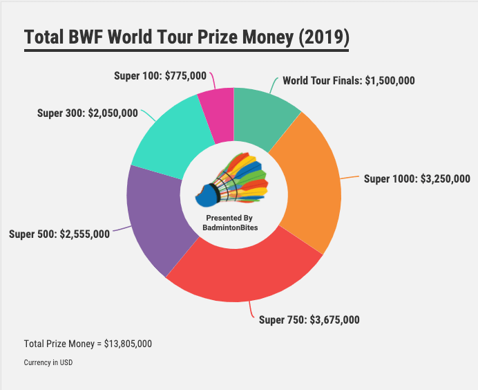 BWF World Tour Prize Money in 2019