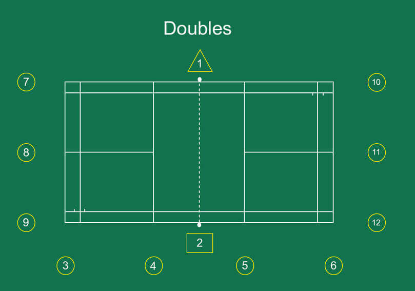 Badminton Doubles Officials Seating Positions