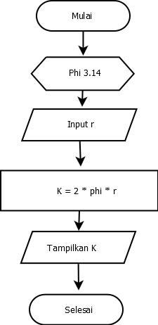 Cara Menghitung Keliling Lingkaran : menghitung, keliling, lingkaran, Contoh, Algoritma, Flowchart, Pro-digy