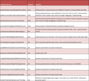 Coinhive Site Keys found on 100+ domains organized by total domains associated.