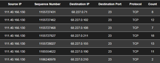Example showing TCP Sequence Number = Destination IP address